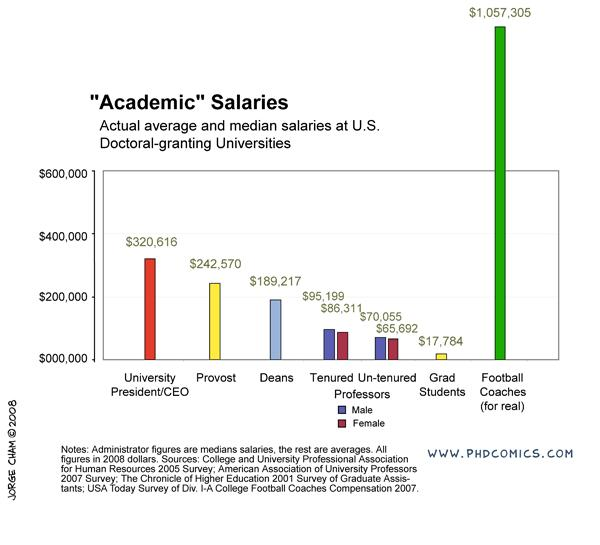 PHD Comics: Academic Salaries